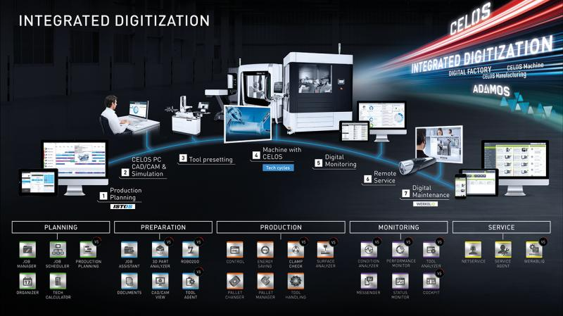 Products and solutions for an integrated digitalization of manufacturing.