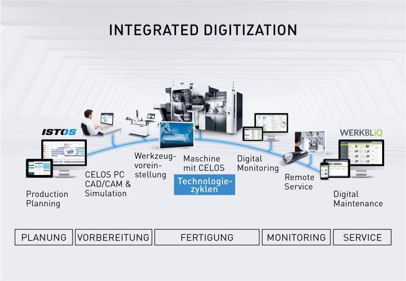 Unter dem Schlagwort Integrated Digitization präsentiert der Technologieführer zur Hausausstellung in Winterthur Wege in die vernetzte Produktion.
