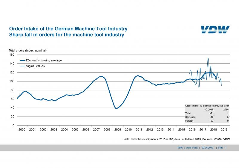 Order bookings in the German machine tool industry