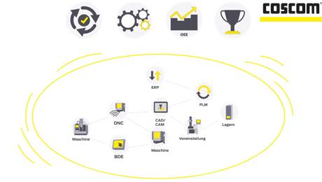 COSCOM - Software, Projekte und Consulting für die Digitalisierung und Vernetzung in der zerspanenden Fertigung