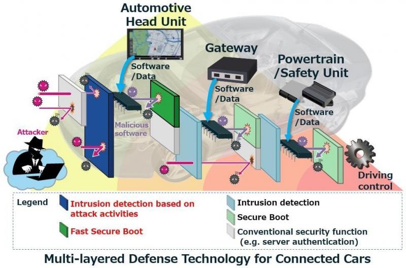 Innovative Cyberabwehr schützt vernetzte Autos vor Attacken