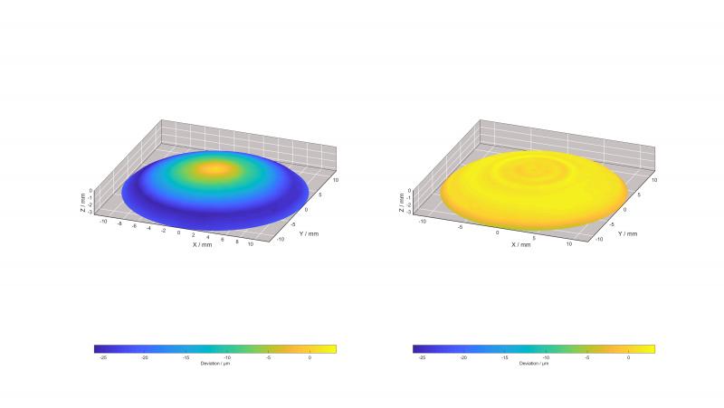 So effektiv wirkt 3D-ToolComp bei der Bearbeitung einer asphärischen Linse: Links die Formabweichungen nach dem ersten Testschnitt, rechts die mit aktivem 3D-ToolComp gefräste Linse.