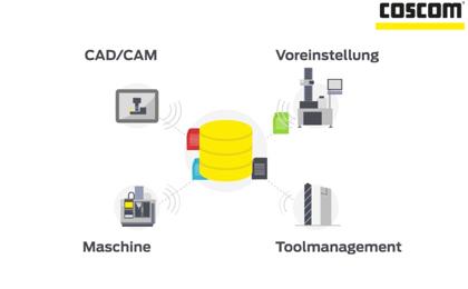 FactoryDIRECTOR - die Datendrehscheibe in der Fertigung. Eine Datenbasis, vielfache Nutzung, keine Datenredundanz