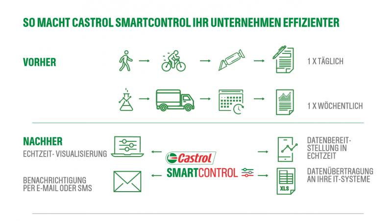 Castrol Smart Control liefert Echzeitmessungen und ermöglicht die Automatisierung zahlreicher Aufgaben, die sie bisher manuell erledigen mussten.