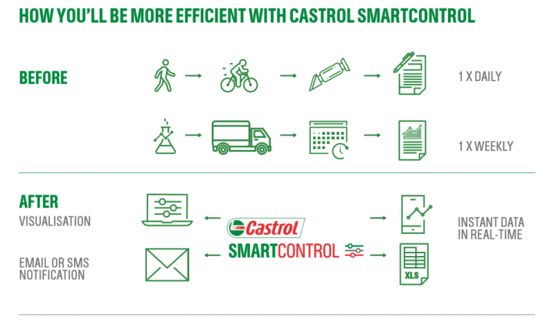 Castrol SmartControl allows you to automate many of the tasks you currently do manually.