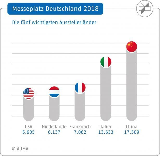 Messeplatz Deutschland 2018: Die 5 wichtigsten Ausstellerländer