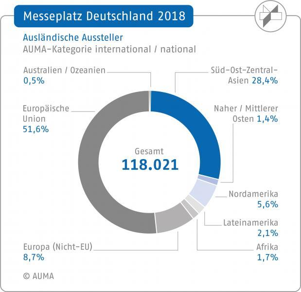 Messeplatz Deutschland 2018: Ausländische Aussteller; AUMA-Kategorie international / national