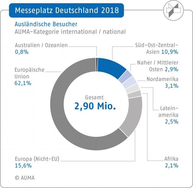 Messeplatz Deutschland 2018: Ausländische Besucher