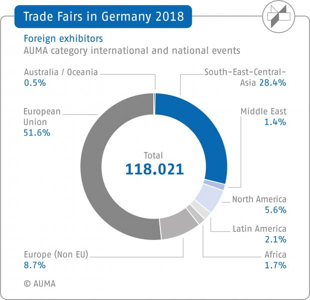 German exhibitions 2018: More exhibitors from all continents
