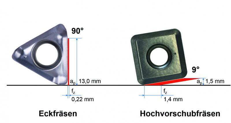 Bei flachem Anstellwinkel reduziert sich die Spandicke und der Vorschub kann deutlich erhöht werden.