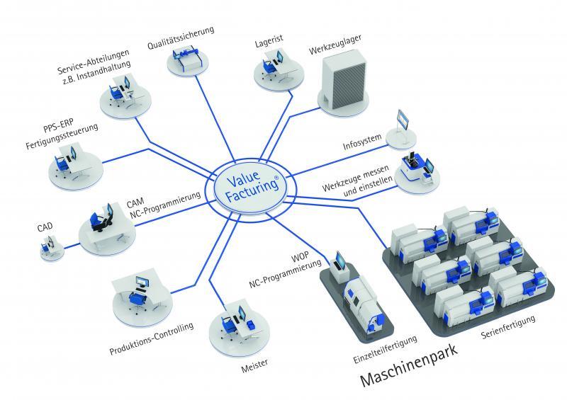 ValueFacturing® vernetzt alle am Fertigungsprozess beteiligten Akteure und Anlagen.