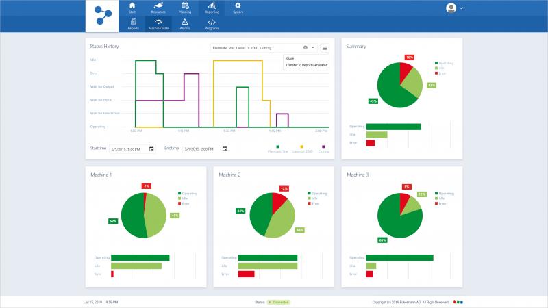 Machine Management System: Dashboard mit Maschinenstatus und Auslastung