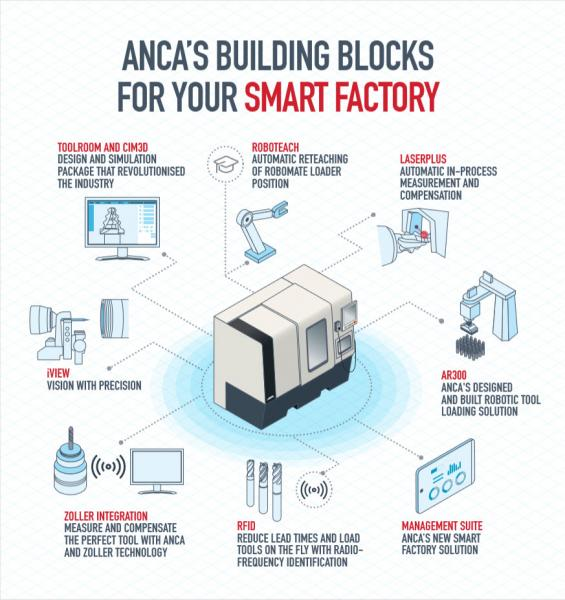 Toolmakers have always been subject to technological change. Today the future of tool making innovation goes by many names. The Factory of the Future (FoF), the Smart Factory, or Industry 4.0. Whatever it is called, there's one common factor: it's revolutionary, and it will redefine and optimise manufacturing processes. ANCA will be showcasing its technology so tool makers understand how they can Build their Factory of the Future at EMO.