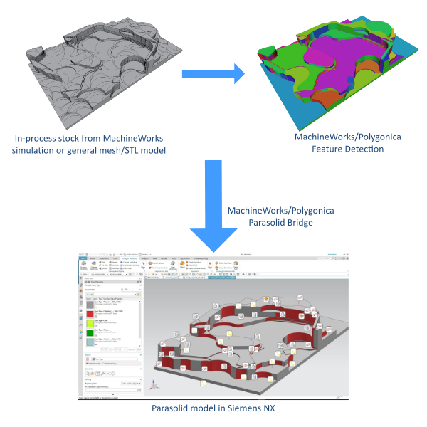 Janus Engineering, leading experts in Siemens NX CAM and MachineWorks Ltd,  the leading provider of MachineWorks and Polygonica, component software for CNC simulation, verification and polygon-mesh modelling, are pleased to announce the SOLID IPW for Siemens NX based on MachineWorks' new Parasolid Bridge.