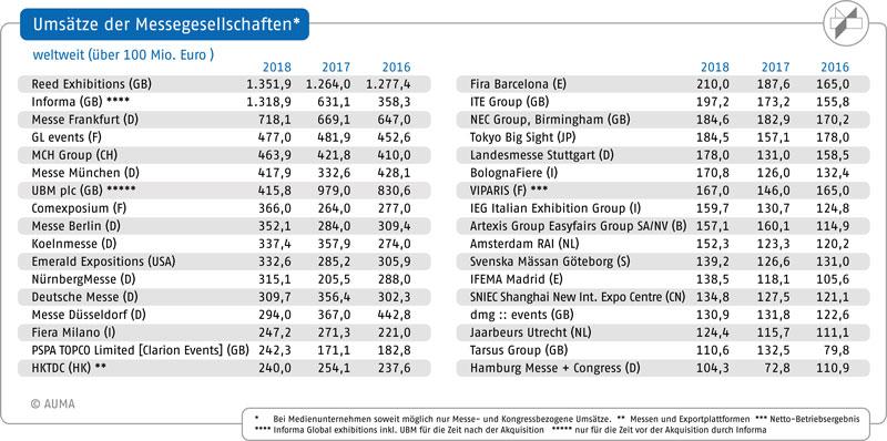 Messe-Umsätze weltweit: Sieben der Top 15 Unternehmen aus Deutschland