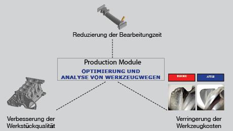 Werkstoffbasierte Modellierungstechnologie für effiziente Werkzeugwege im Balanceakt