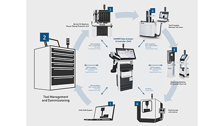 HAIMER DAC connects CAD / CAM, tool management, shrinking, tool presetting and balancing devices as well as the machine tool and ensures a consistent data flow up to machine tool control.