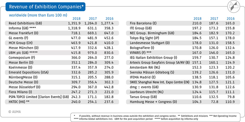 Exhibition revenues worldwide: Seven of top 15 companies are from Germany