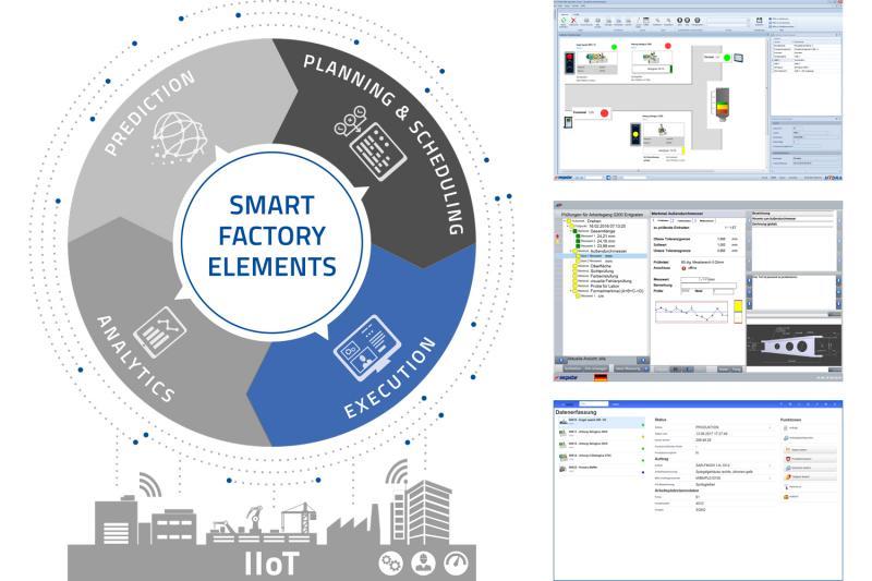 """Als Bestandteil im Modell """"Smart Factory Elements"""" beinhaltet Execution ein breites Spektrum an Funktionen und Anwendungen, die den Fertigungsalltag am Laufen halten."""