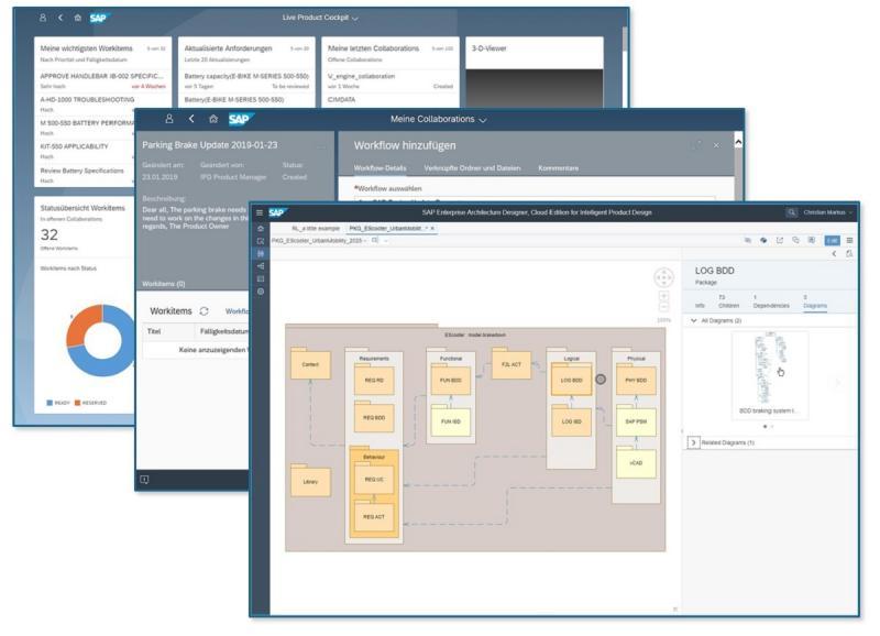 Das Live Product Cockpit, das Kollaborationsdashboard und Enterprise Architecture Designer for IPD als Werkzeug für das Model Based Systems Engineering mit SysM