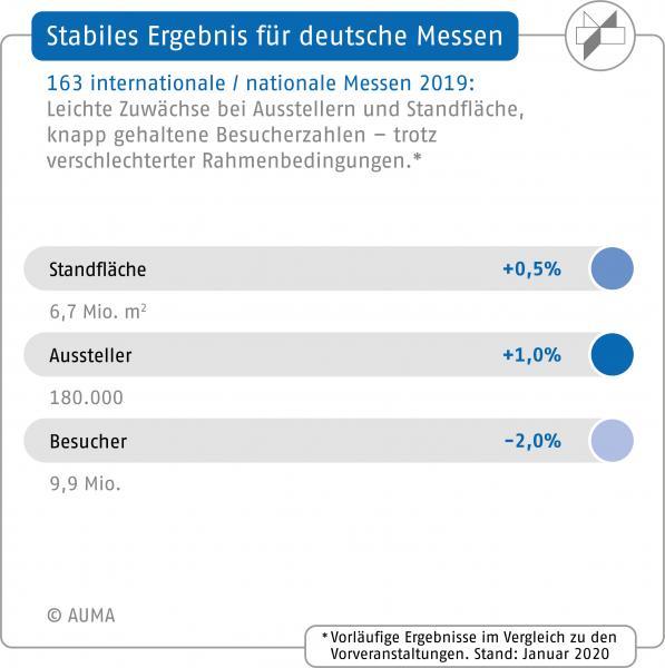 Stabiles Ergebnis für deutsche Messen 2019