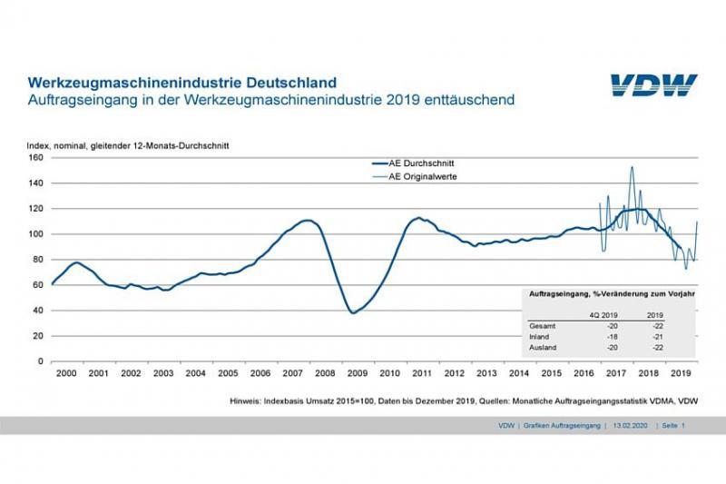 Im vierten Quartal 2019 sank der Auftragseingang der deutschen Werkzeugmaschinenindustrie im Vergleich zum Vorjahreszeitraum um 20 Prozent. Dabei gingen die Bestellungen aus dem Inland um 18 Prozent zurück. Die Auslandsorders verloren 20 Prozent. 2019 sank der Auftragseingang insgesamt um 22 Prozent. Das Inland notierte 21 Prozent im Minus, das Ausland 22 Prozent.