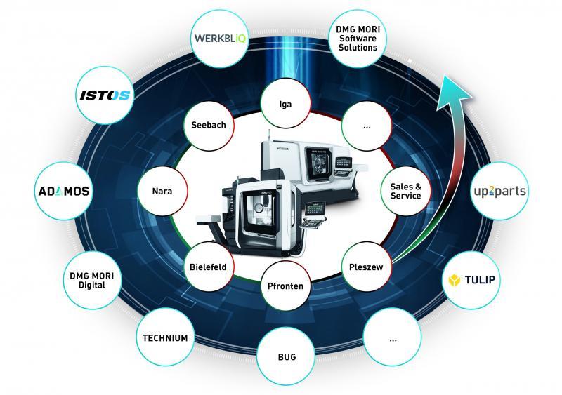 Integrated Digitization - Flexibler Einstieg in die Digitalisierung