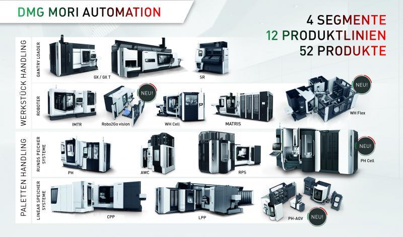 Automation - Automatisierte Wertschöpfung im gesamten Portfolio