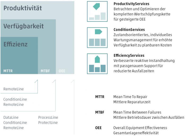 Das modulare SmartLine-Softwareportfolio schafft die Voraussetzungen, Informationen aus Bearbeitungszentren zielgerichtet auszuwerten. Es bildet damit die Basis für die SmartServices, die neuen digitalen Dienstleistungen der CHIRON Group.