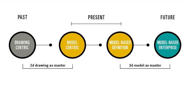 Model Based Definition: Holen Sie Ihre Engineering-Prozesse in das 21. Jahrhundert