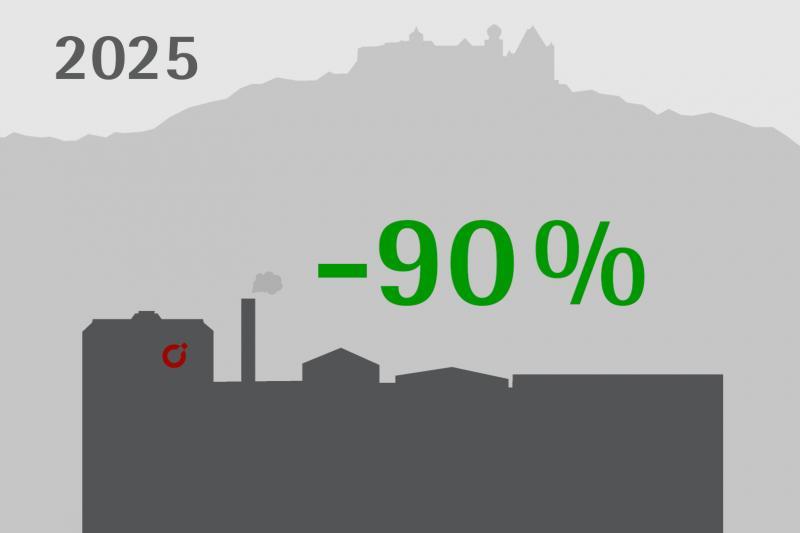 KAPP NILES wird im Zeitraum von 2016 bis 2025 an den Standorten Coburg und Berlin den CO2-Ausstoss um 90 % verringern.
