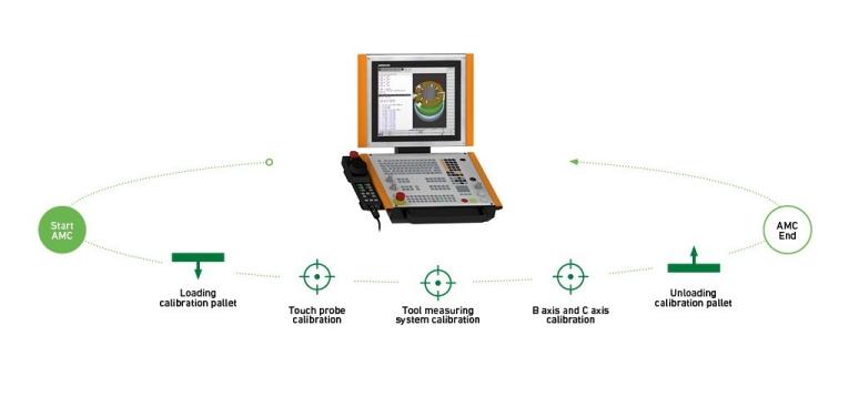 Um die Geometrie der Maschine wiederherzustellen und einen wiederholbaren und konsistenten Prozess zu erhalten, arbeitet AMC mit automatisierten Schritten, um die Präzision der Maschine schnell und perfekt wiederherzustellen.