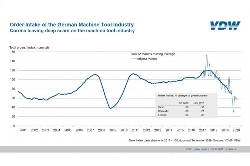 Corona leaving deep scars on the machine tool industry