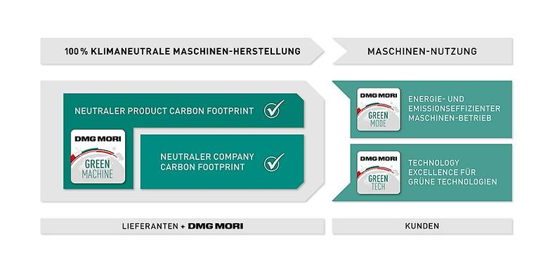 Integrated approach: DMG MORI bundles its initiatives for climate neutrality into three areas – GREENMACHINE (completely climate-neutral machine production), GREENMODE (energy- and emission-efficient machine operation) and GREENTECH (commitment to further development of new, green technologies).