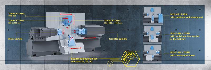 M20 MILLTURN - SMART MACHINING IS NOW!