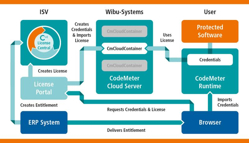 Wibu-Systems CmCloudContainer takes license and entitlement management technology into the cloud for added ease and flexibility for any size software developer and their end users.