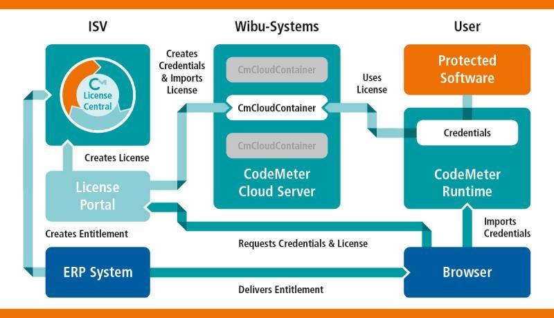 Cloud-Lizenzen werden in den CmCloudContainern von Wibu-Systems gespeichert. Softwarehersteller, egal welcher Größe, und Anwender profitieren von der einfachen Handhabung und der hohen Flexibilität dieser Lösung.
