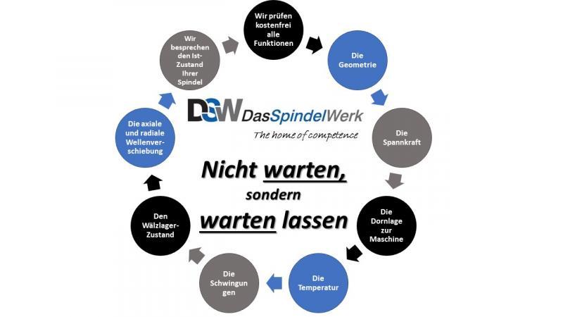 Nicht warten,  holt euch jetzt einen Termin zur kostenfreien Überprüfung. info@dasspindelwerk.de