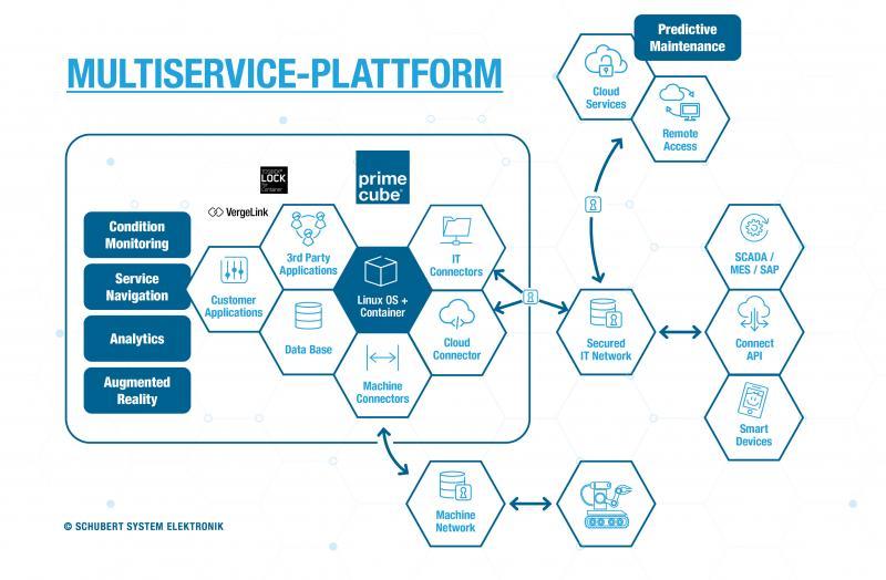 Edge Computing als Multiservice-Plattform vereint viele unterschiedliche Funktionalitäten. Anwendungen lassen sich so flexibel zusammenstellen und in unterschiedlichsten Umgebungen einsetzen.