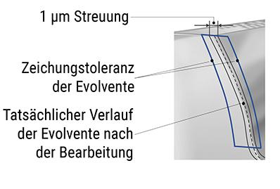 Das Streamfinish-Verfahren erzielt eine äußert geringe Prozessstreuung von nur 1 µm - im Vergleich zu chemisch beschleunigten Verfahren streut dieser Prozess 5 – 10 mal weniger