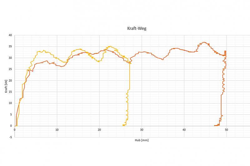 Das Erfolgsrezept der Crash Dämpfer von ACE: Hohe Energieaufnahmen sowie geringe Stützkräfte bei langem Hub, hier veranschaulicht anhand ihres Dämpfungsverhaltens bei maximaler und bei halber Hubnutzung