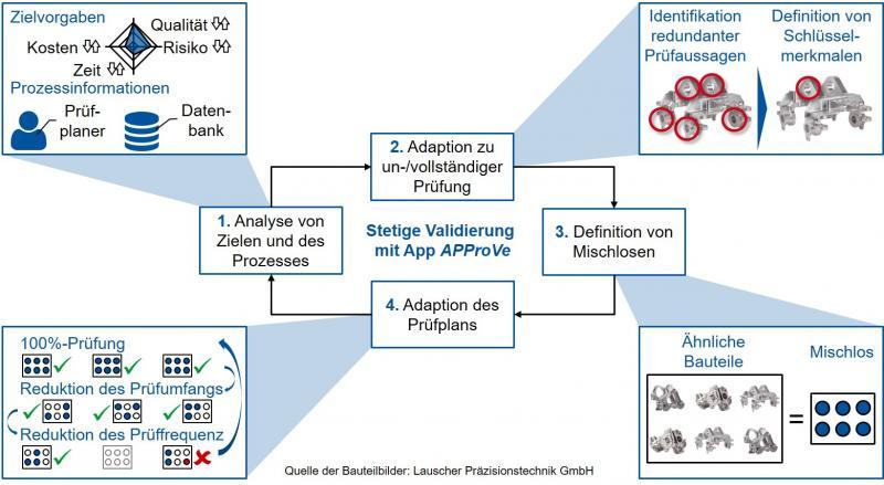 Regelkreis für die adaptive Prüfplanung in der Variantenproduktion