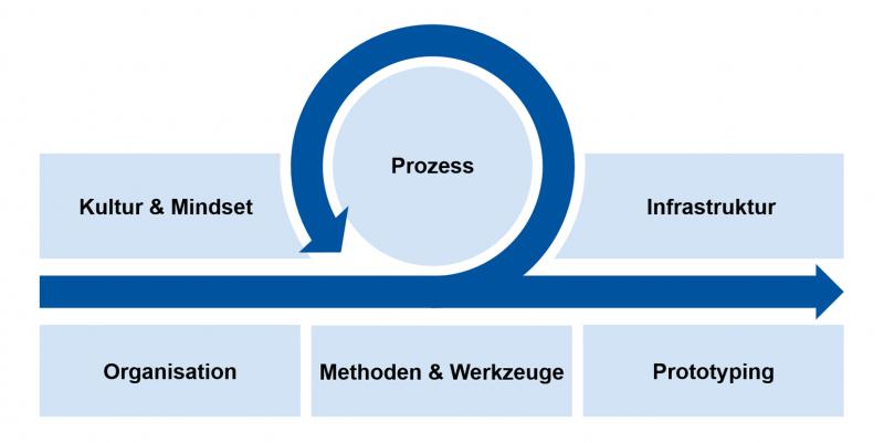 Die sechs zentralen Handlungsfelder in der agilen Produktentwicklung