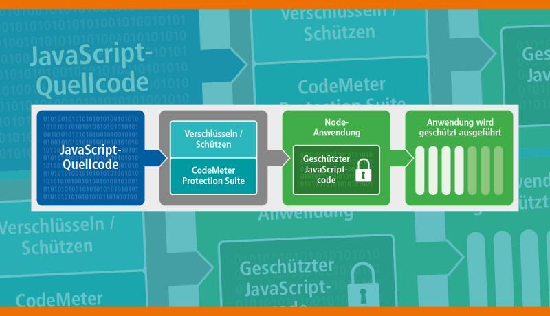 AxProtector JavaScript gehört zu den Verschlüsselungstools der CodeMeter Protection Suite, die von Wibu-Systems bereitgestellt wird, und schützt die in der beliebten Programmiersprache JavaScript geschriebenen Anwendungen.