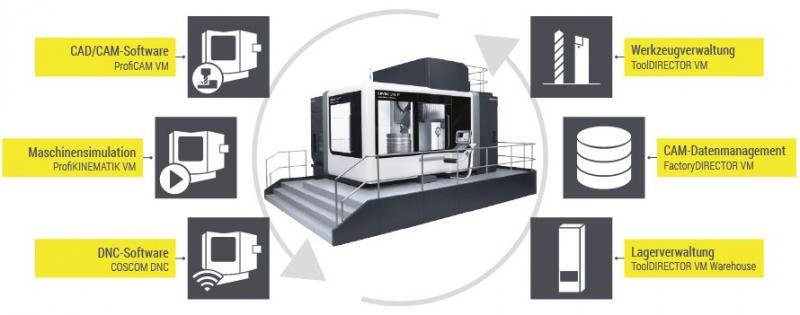 Einzelne, modular aufgebaute Standard-Software-Produkte, die bedarfsgerecht zu Prozess-Lösungen vernetzt werden können, bilden die Basis für einen kontinuierlichen Lean-Production-Prozess.