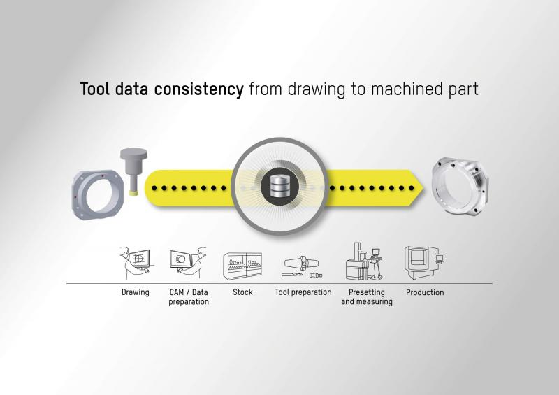 Tool management solutions: complete consistency of tool data from the original drawing to the finished component (TMS Tool Management Solutions).