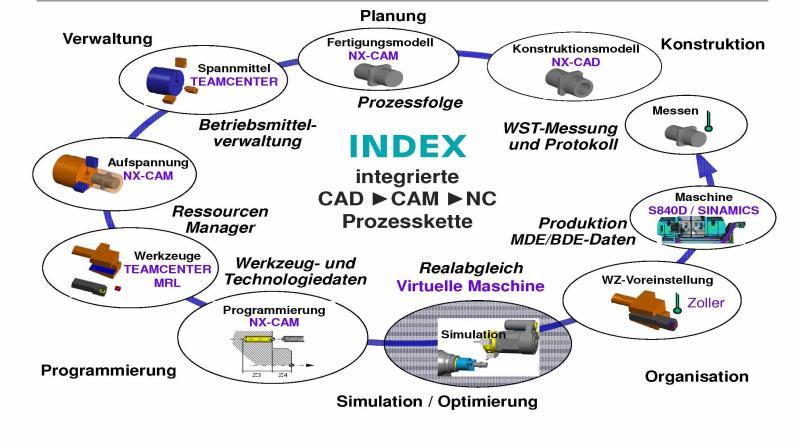Darstellung einer durchgängigen Prozesskette.