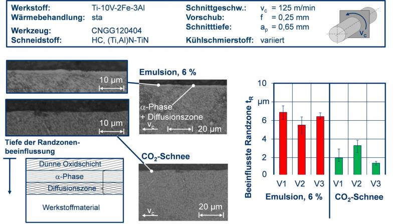Snow ensures effective cooling. The ISF in Dortmund ISF has demonstrated experimentally that the wear and tear compared to conventional and high-pressure cooling can be significantly reduced by working with CO2 snow.