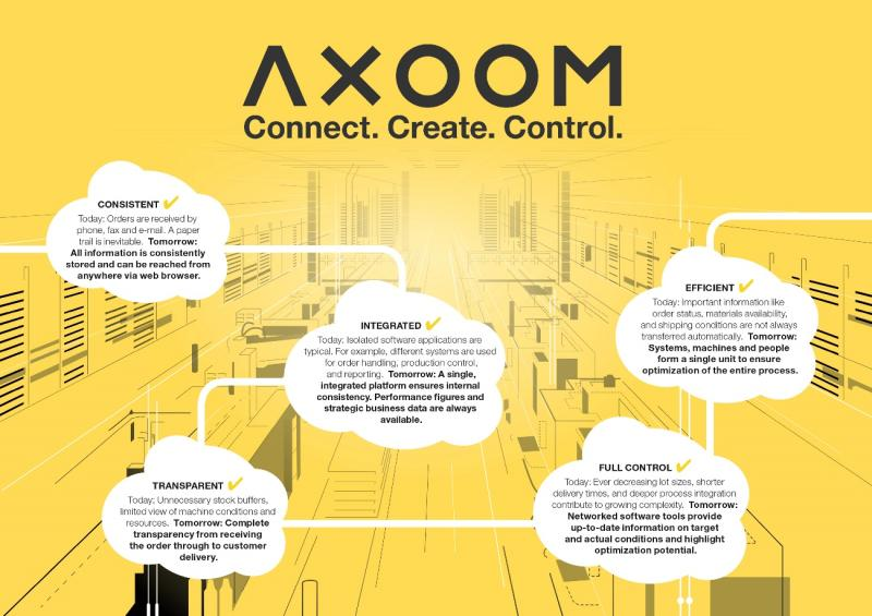 AXOOM - Photo: TRUMPF