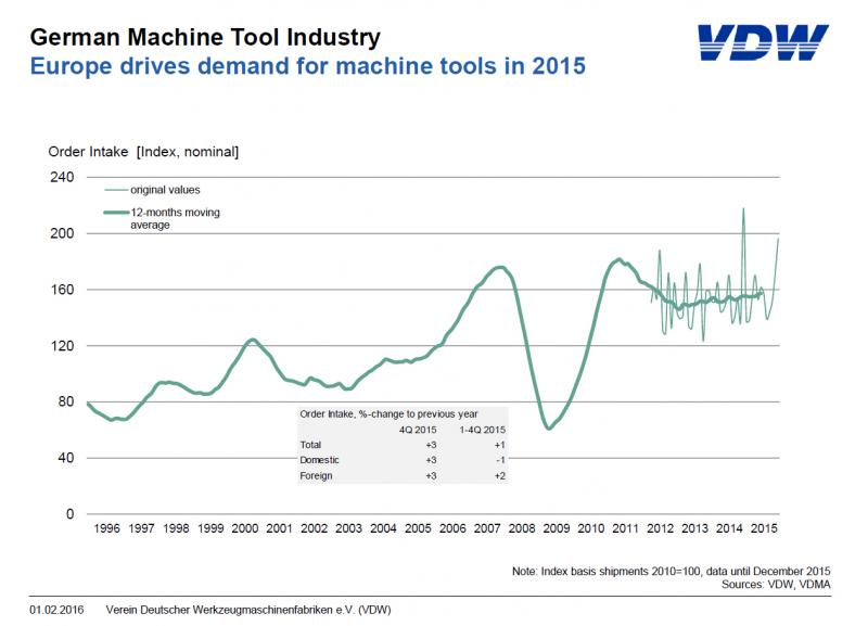 For the German machine tool industry, 2015 ended with a moderate rise in order bookings. The result was boosted by the year's fourth quarter, November in particular, which recorded he highest growth rate of the entire year. The European machine tool industry is in good shape. For all four quarters of 2015, our member companies have reported a consistently high level of demand.